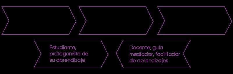 Desarrollo del aprendizaje en el constructivismo