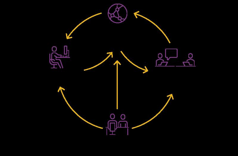 Proceso de adquisición de aprendizajes en el conectivismo